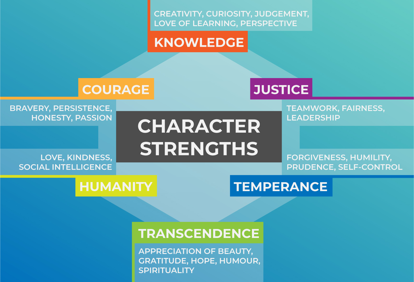 Character Strengths 2